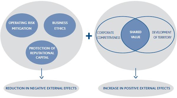 Summary creating shared value