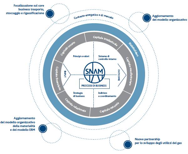 df623763fd SNAM Relazione finanziaria annuale 2016 - Evoluzione del modello di ...