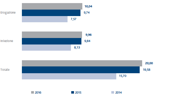 ecf97d9e0c SNAM Relazione finanziaria annuale 2016 - Andamento operativo