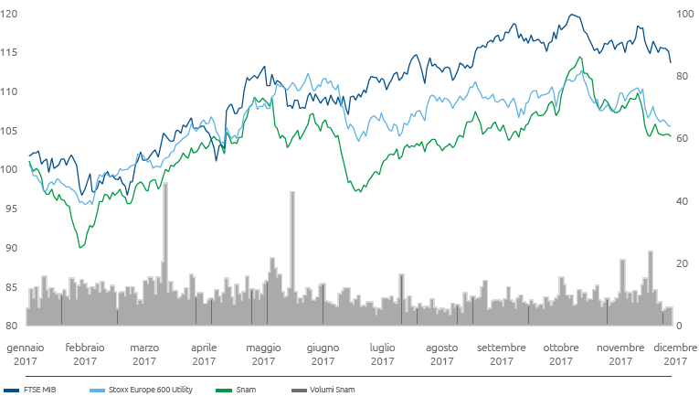 b849468dc7 SNAM Relazione finanziaria annuale 2017 - Snam e i mercati finanziari
